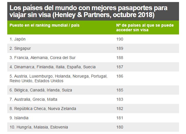 Los países del mundo con mejores pasaportes para viajar sin visa