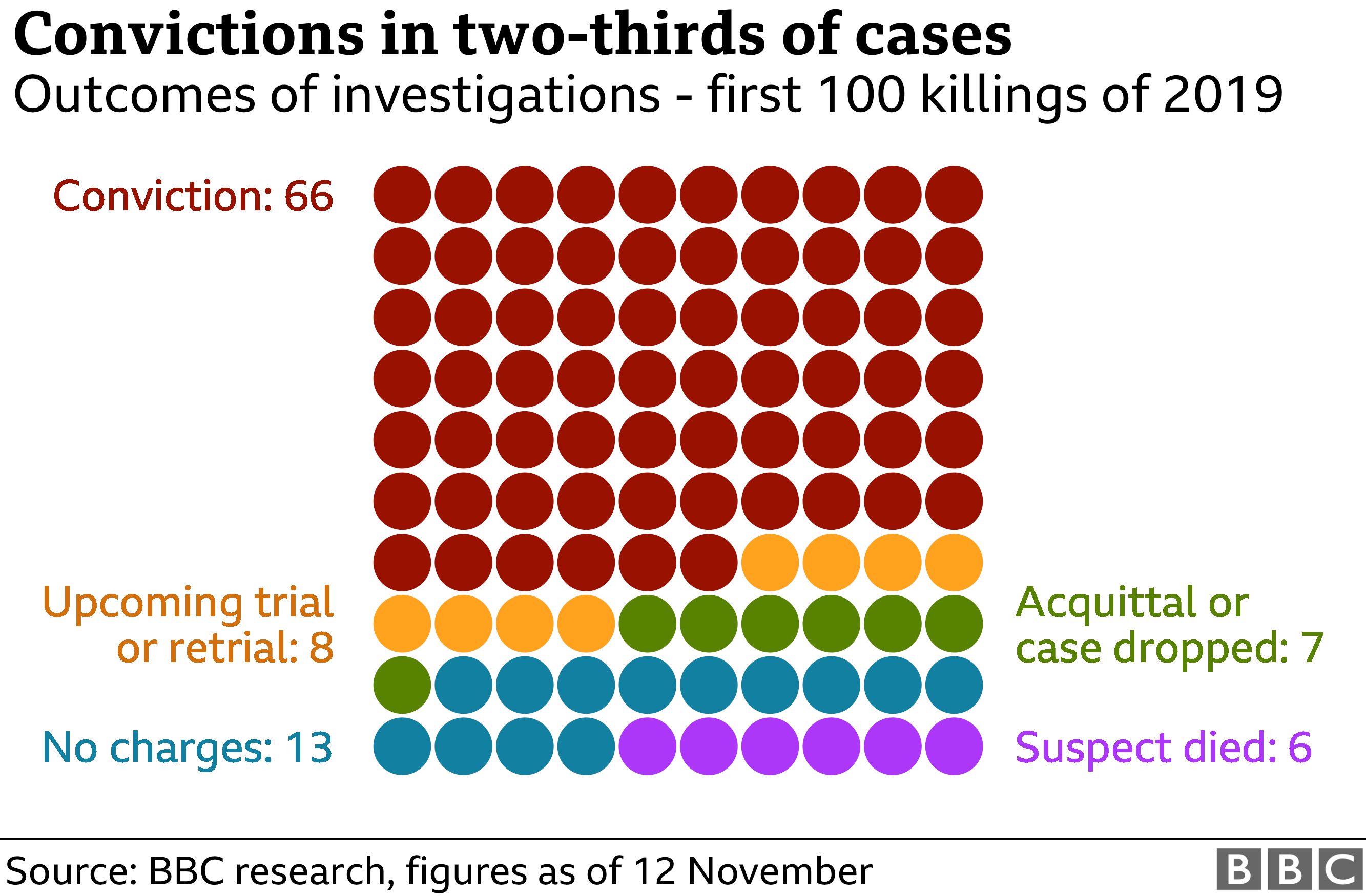 Chart showing convictions in two-thirds of cases