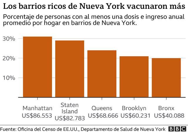 Gráfico que muestra cómo en los barrios más ricos de Nueva York se vacunó más contra la covid-19