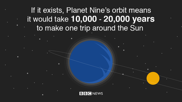 If it exists, Planet Nine's orbit means it would take 10,000-20,000 years to make one trip around the sun