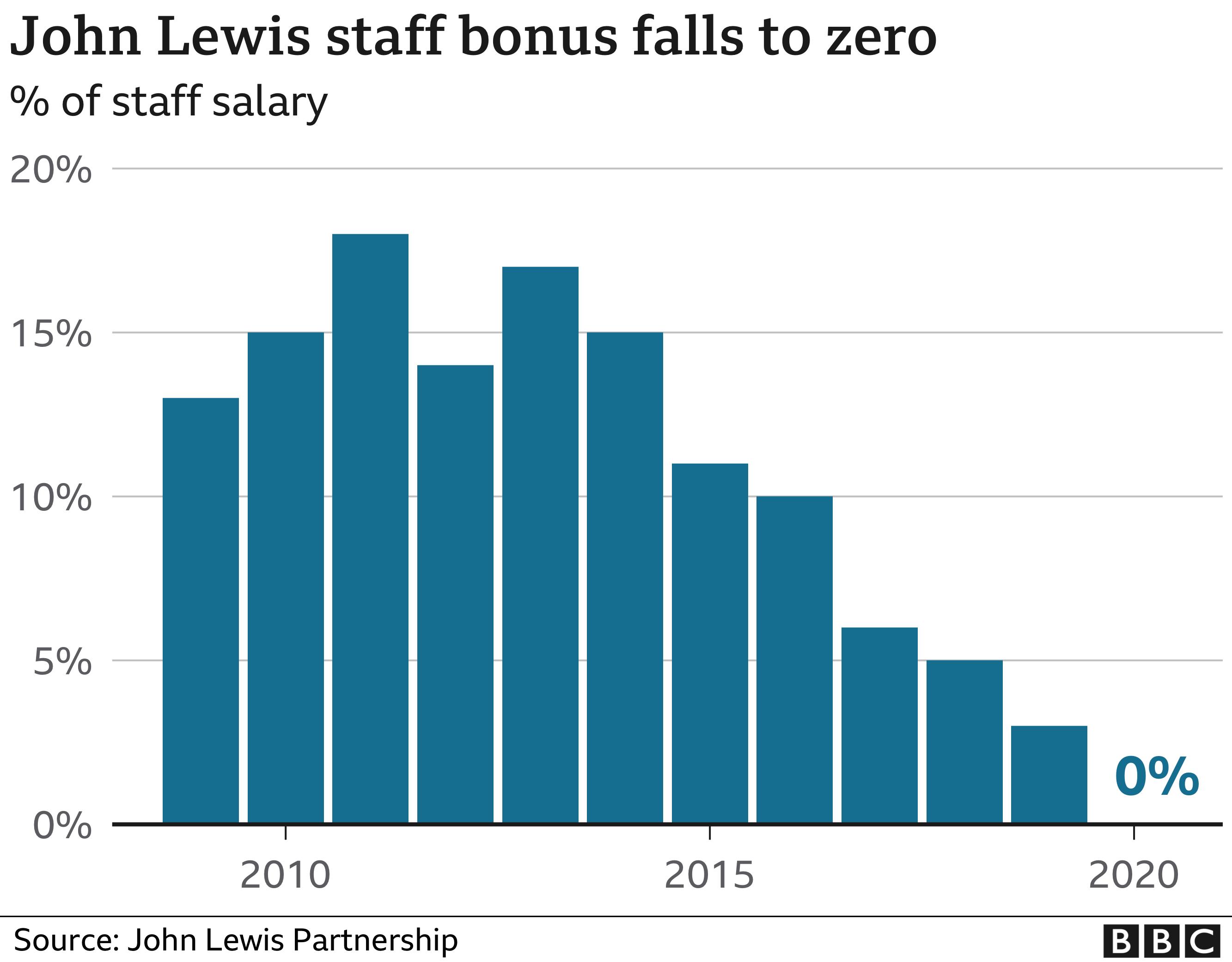 John Lewis bonus chart