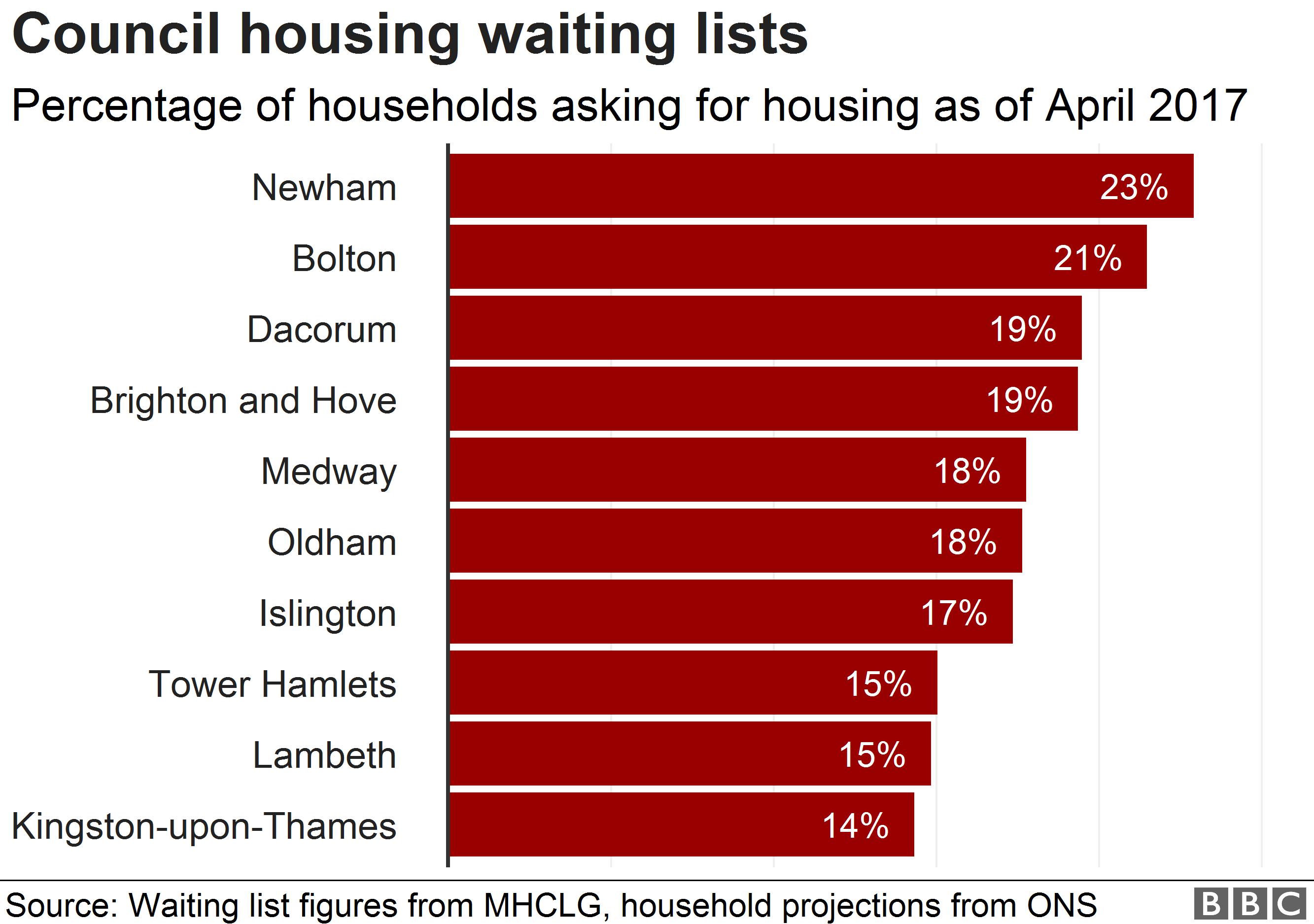 Council house waiting list data