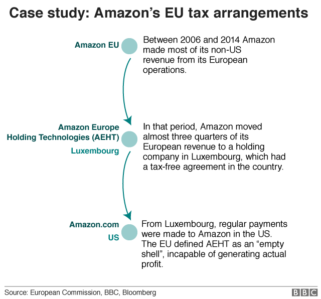 Amazon European tax chart