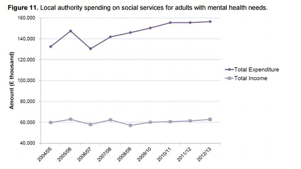 Local Authority spending on Mental Health Services - graph from Scottish Parliament briefings - Research and Fact Sheets