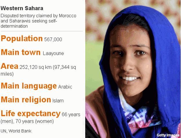 Western Sahara basic facts