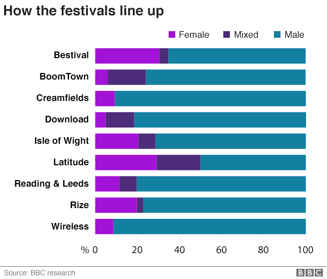how the festivals line up