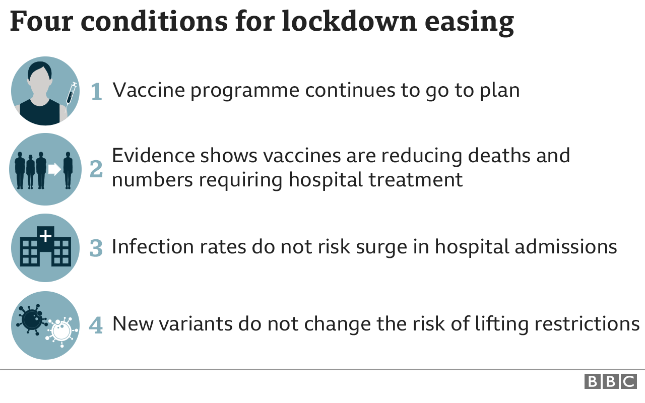 Lockdown: Boris Johnson unveils plan to end England restrictions by 21 June  - BBC News