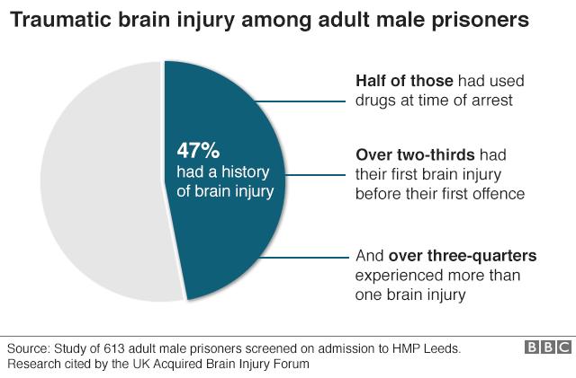 Brain injury graphic