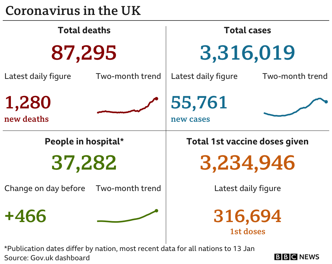 Government figures show 87,295 people have died, up 1,280 in the past 24 hours, 3,316,019 people have tested positive, up 55,761, there are 37,282 people in hospital, up 466 and 3.2m people have been vaccinated, the latest weekly figure is 316,694. Updated 15th Jan.