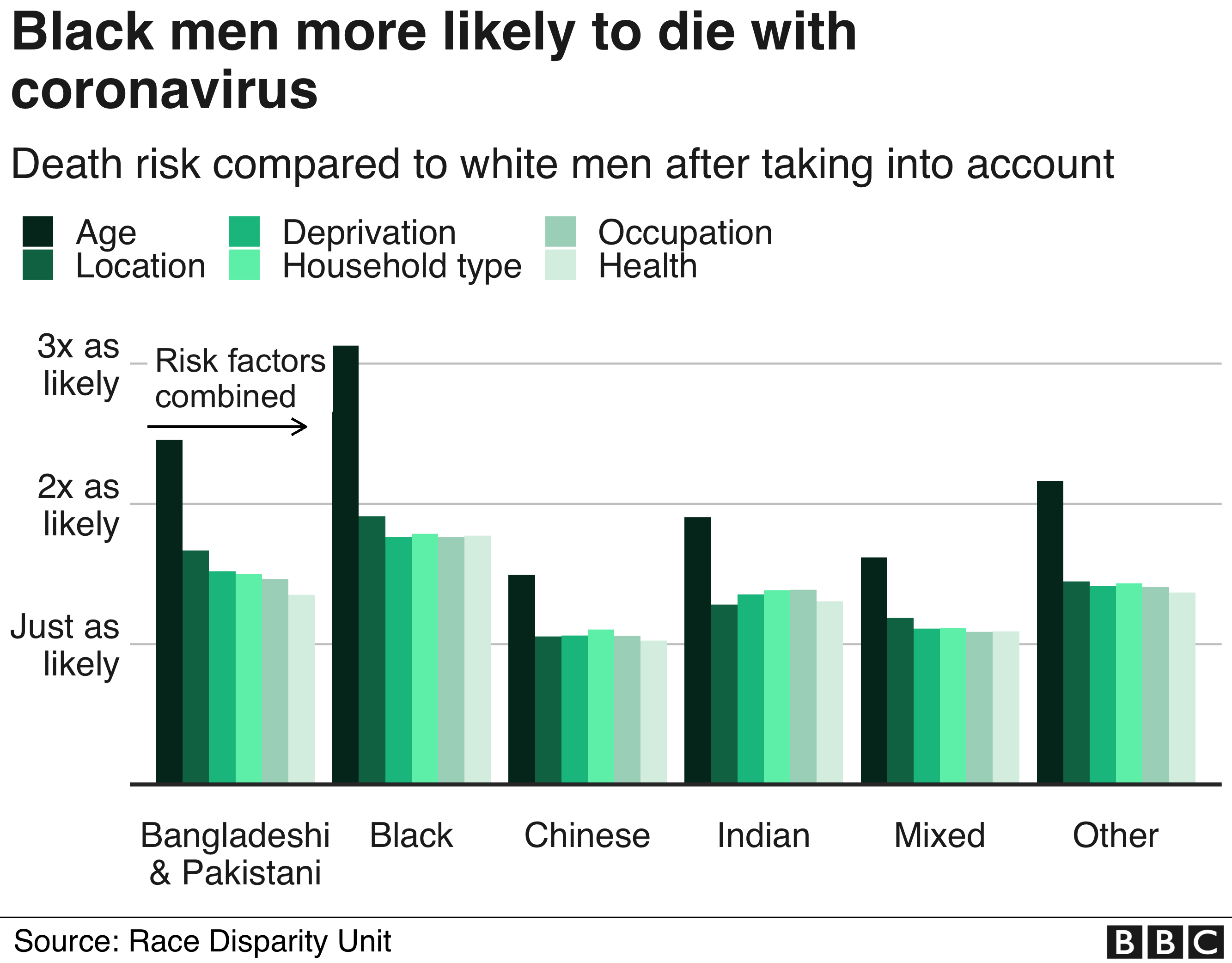 Chart showing cumulative risk factors for ethnic minorities and Covid-19