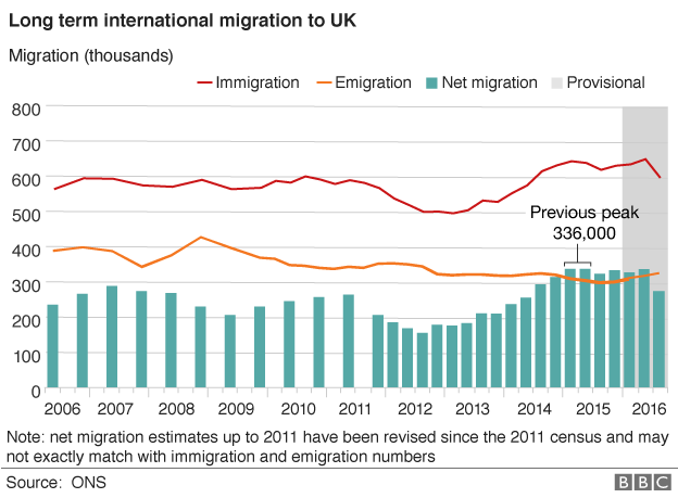 Graph of Office for National Statistics data on migration