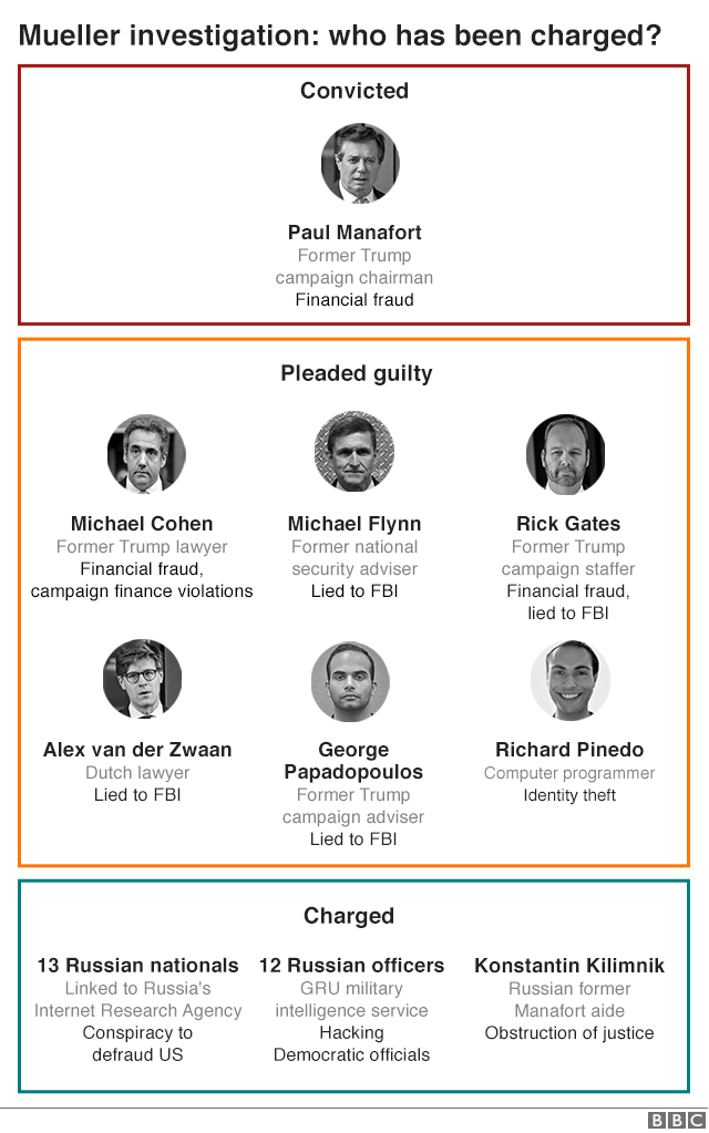 BBC graphic showing who has been charged in the Mueller probe