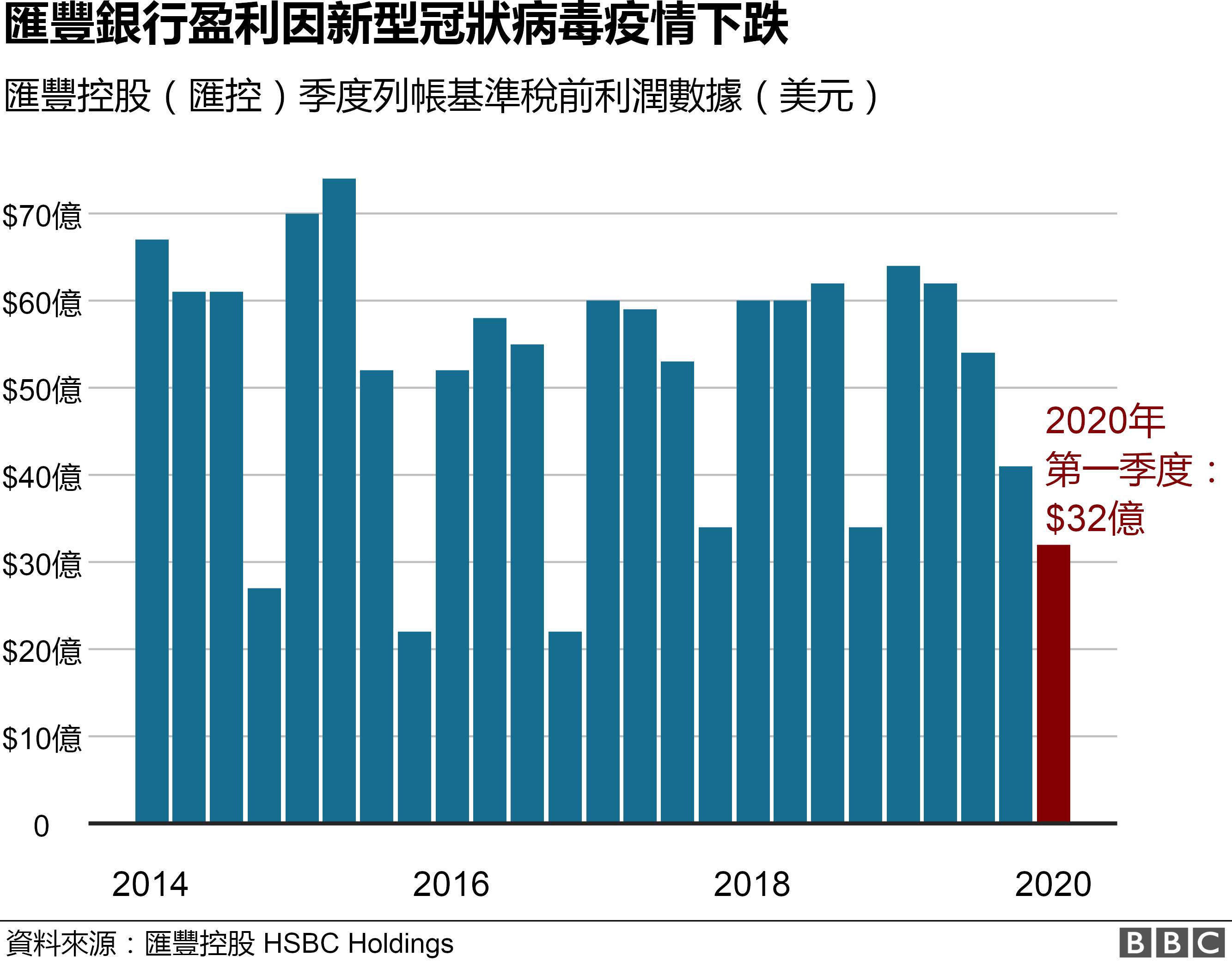 圖表:匯豐控股季度盈利數據