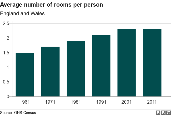 Chart showing rooms per person in England and Wales
