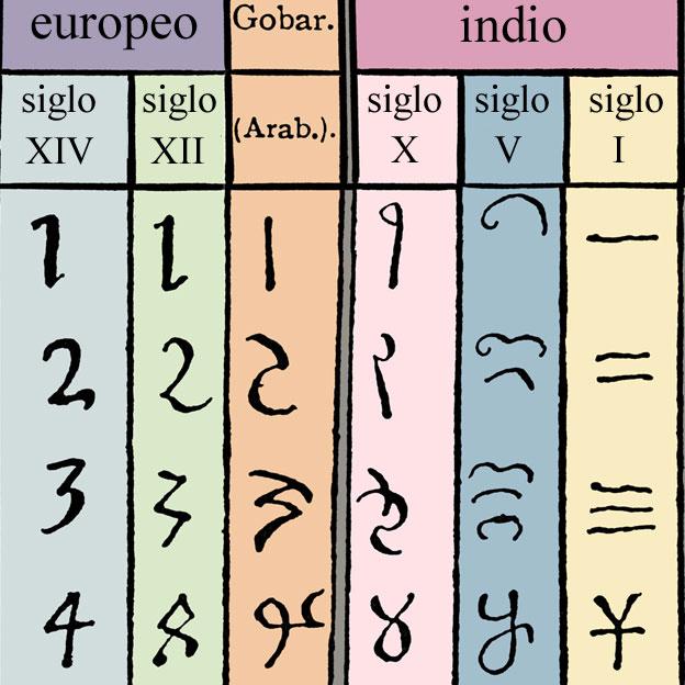 Evolución de los números
