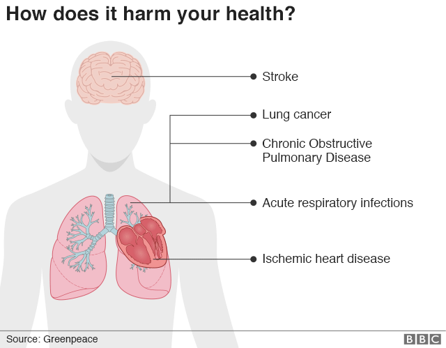 How particles can affect your health