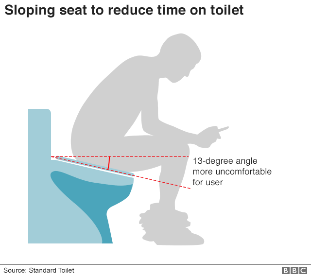 Sloping toilet
