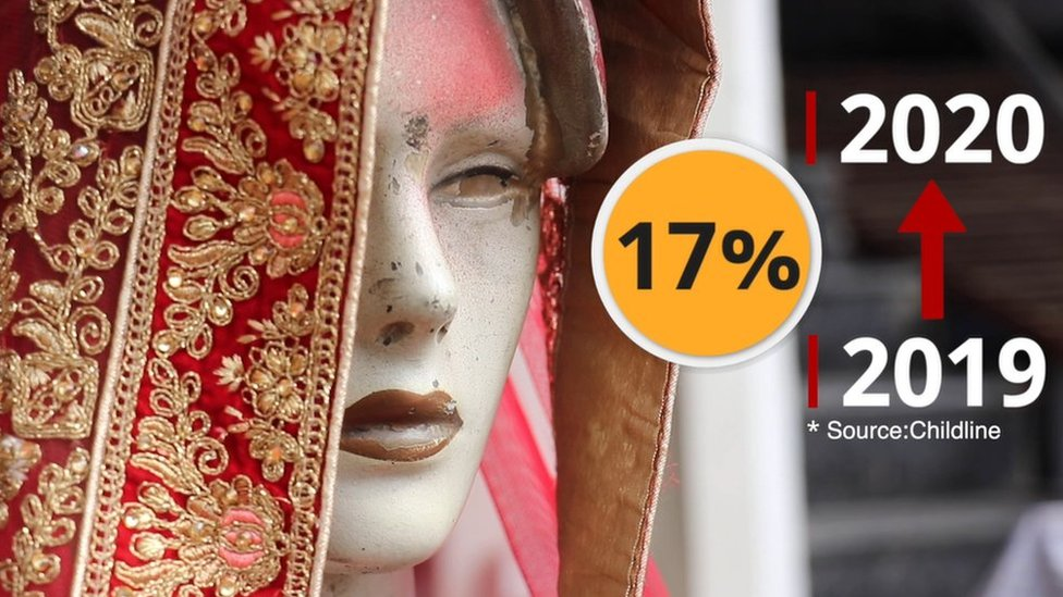 Child marriage has increased by 17% this year