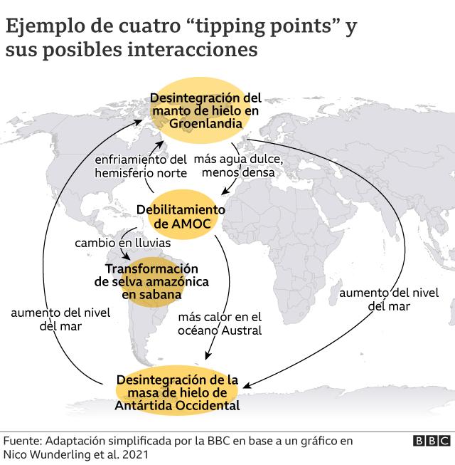 Gráfico que muestra el mapa de América y África y potenciales tipping points con sus posibles interacciones