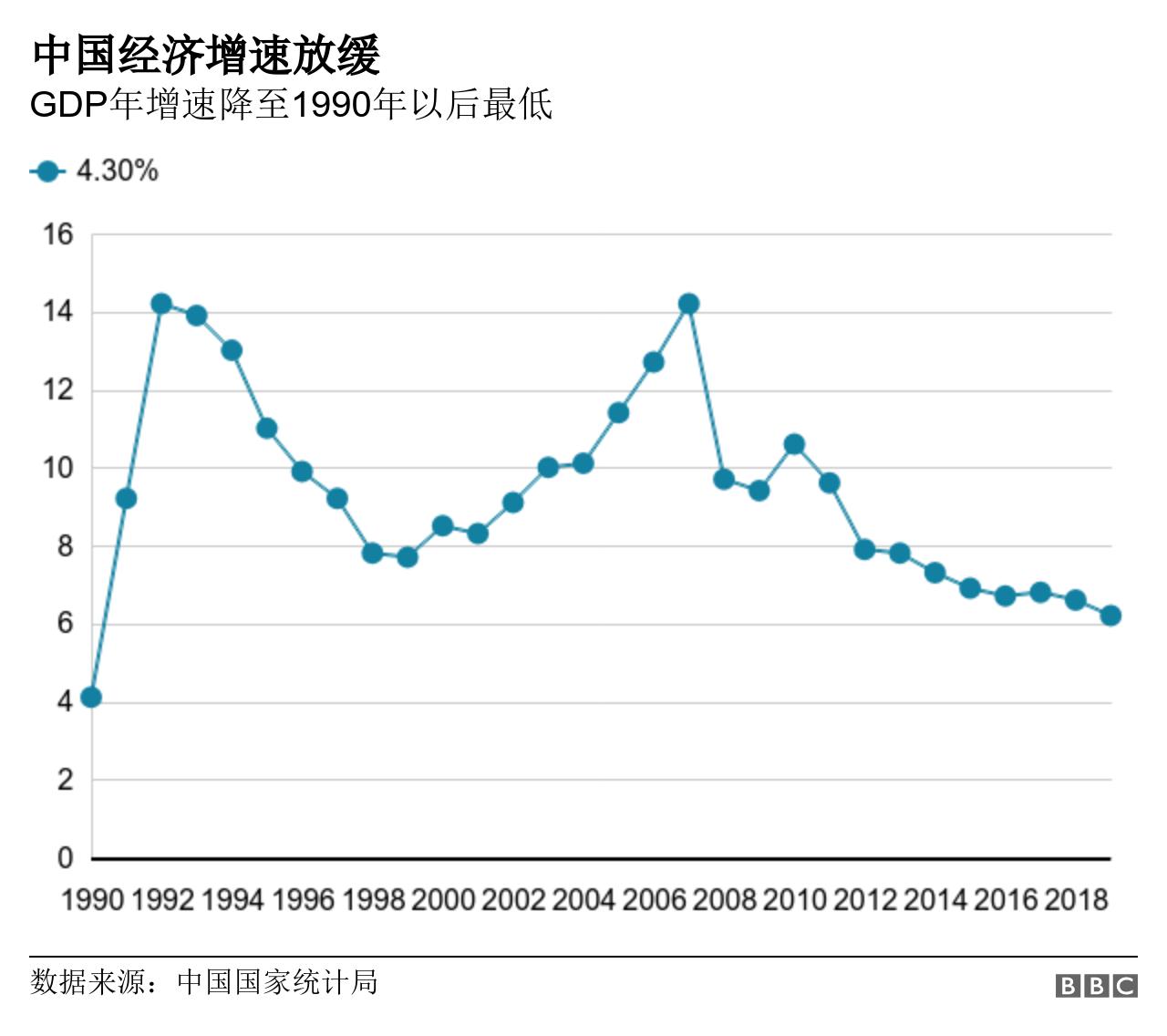 中國經濟增速放緩