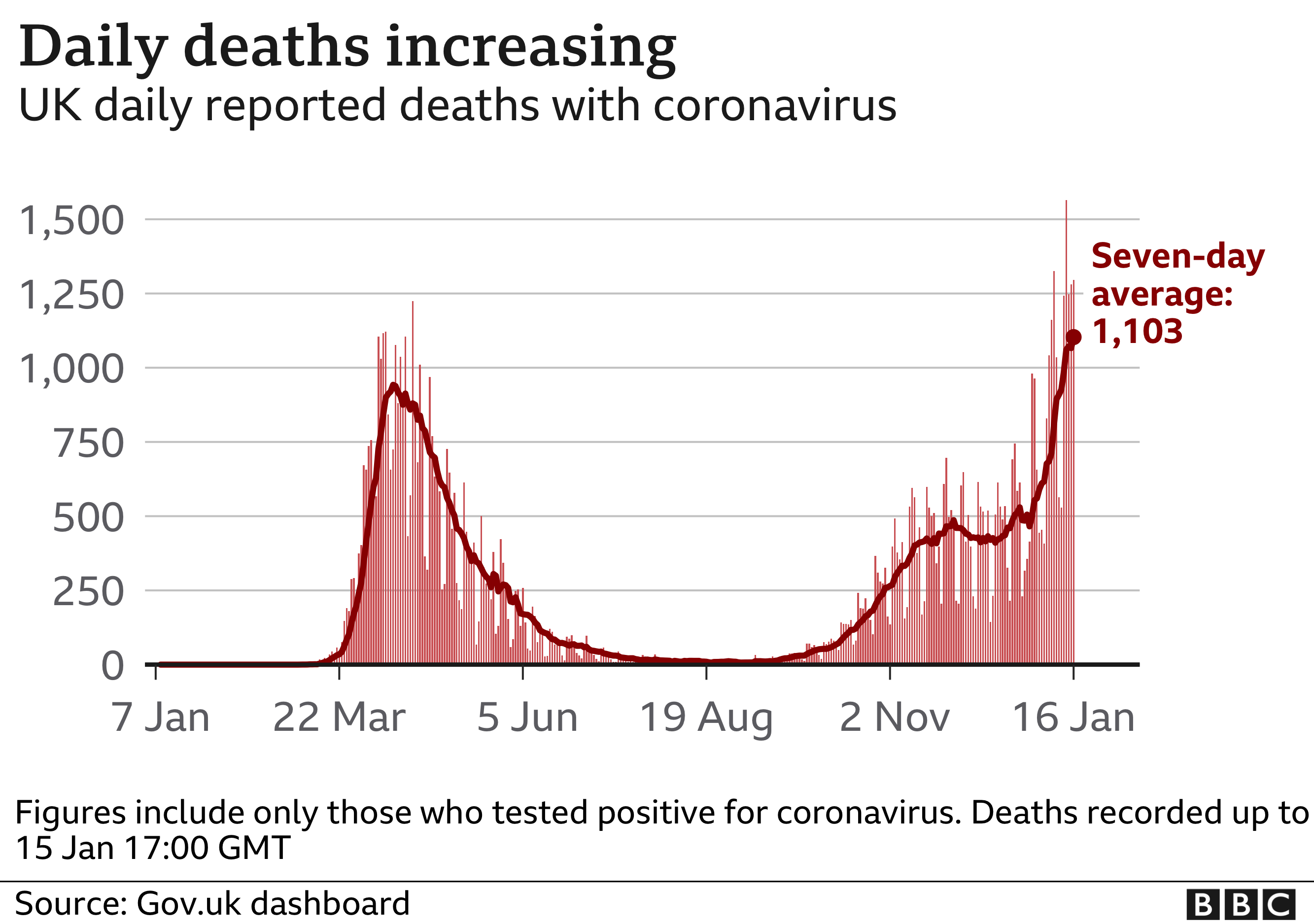 Chart showing daily deaths increasing in the UK