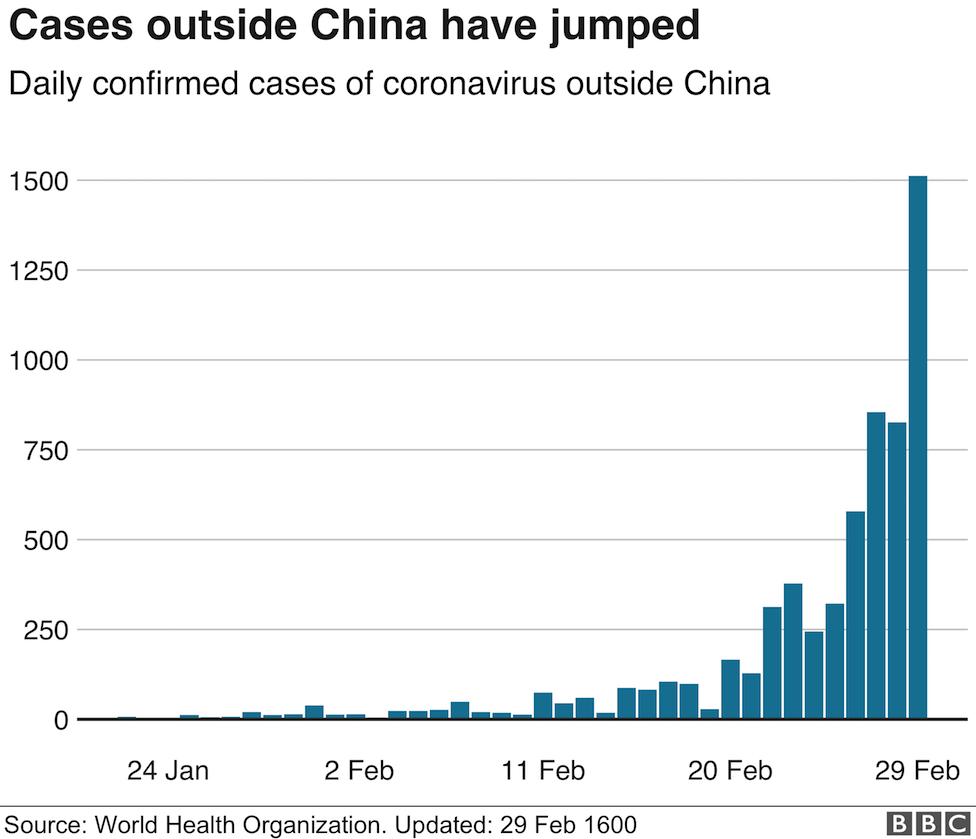 Daily coronavirus cases outside China