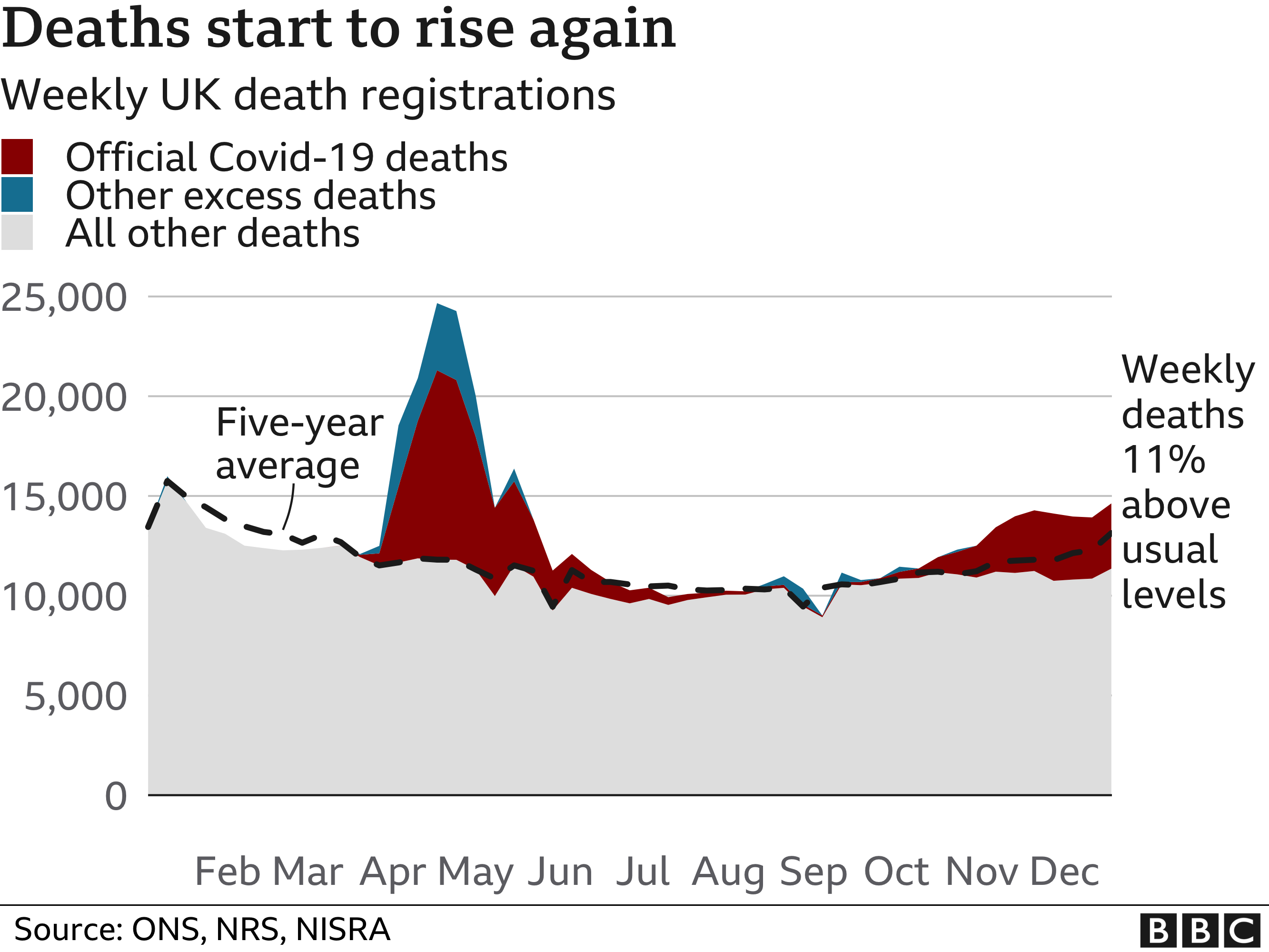 Chart tracking UK excess deaths and Covid-19 deaths since the beginning of 2020 as recorded by death certificates and the ONS