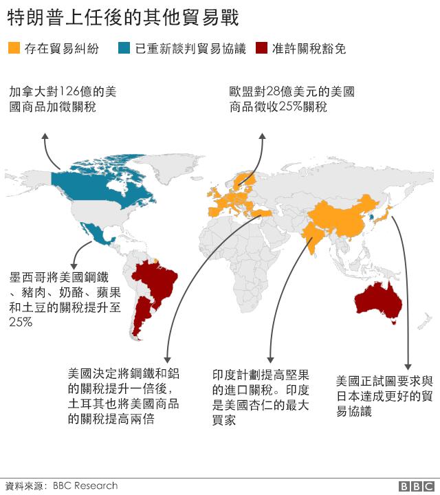 其他貿易戰