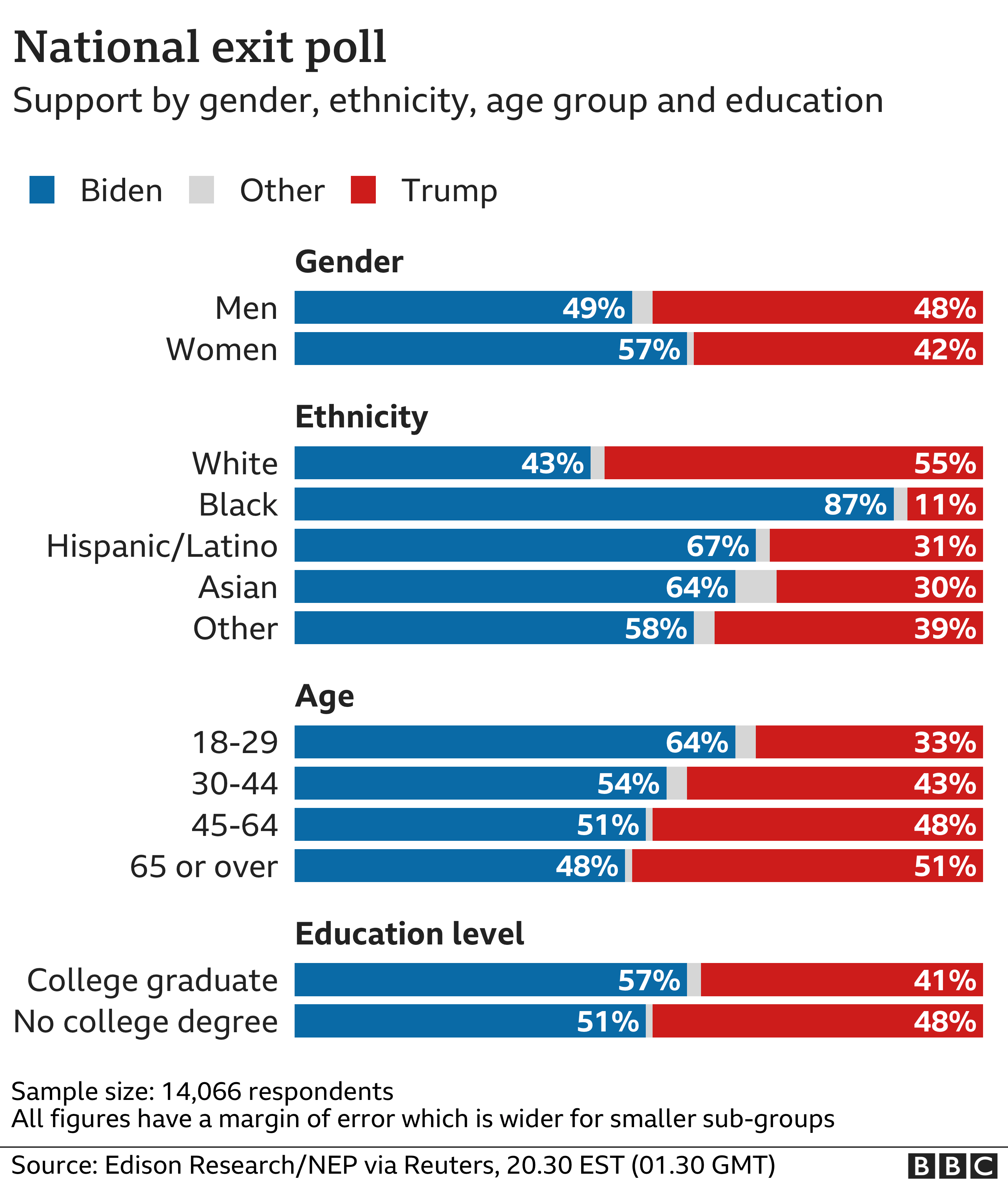 Key demographics