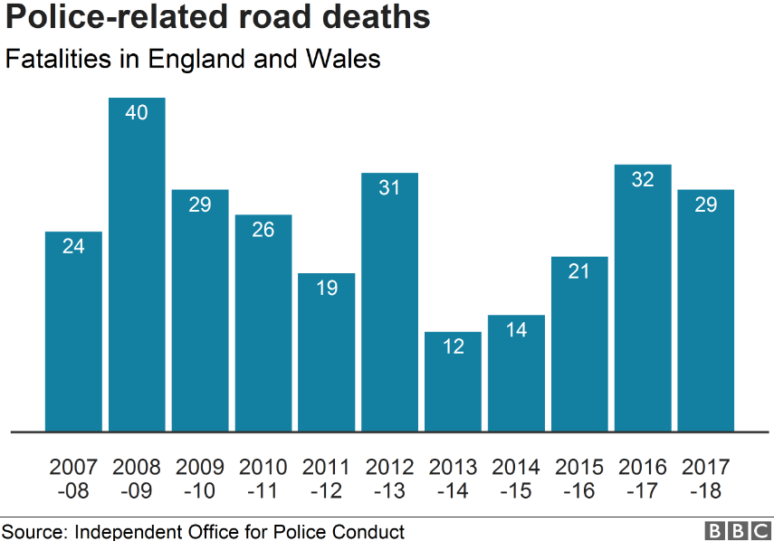 Graph showing police related road deaths in England and Wales