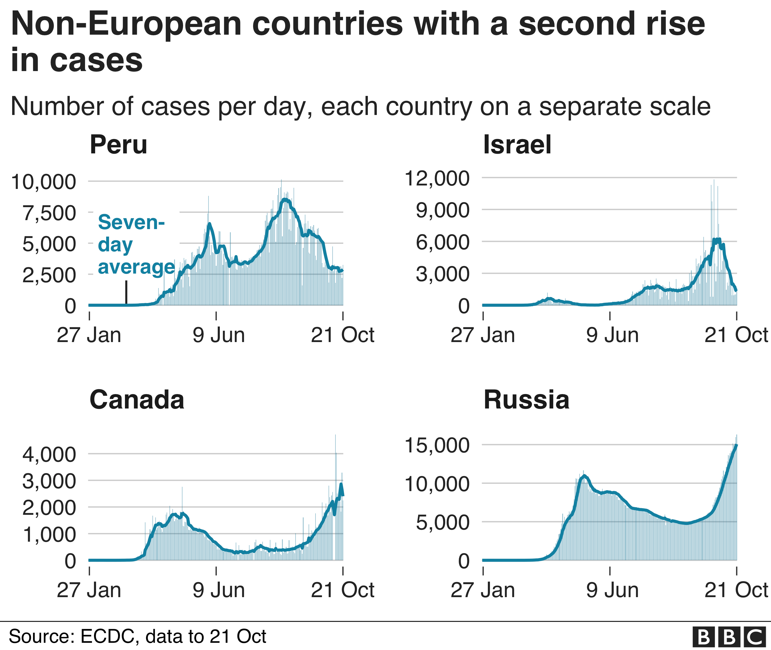 Chart shows non-European countries with a second rise, Peru, Israel, Canada and Russia