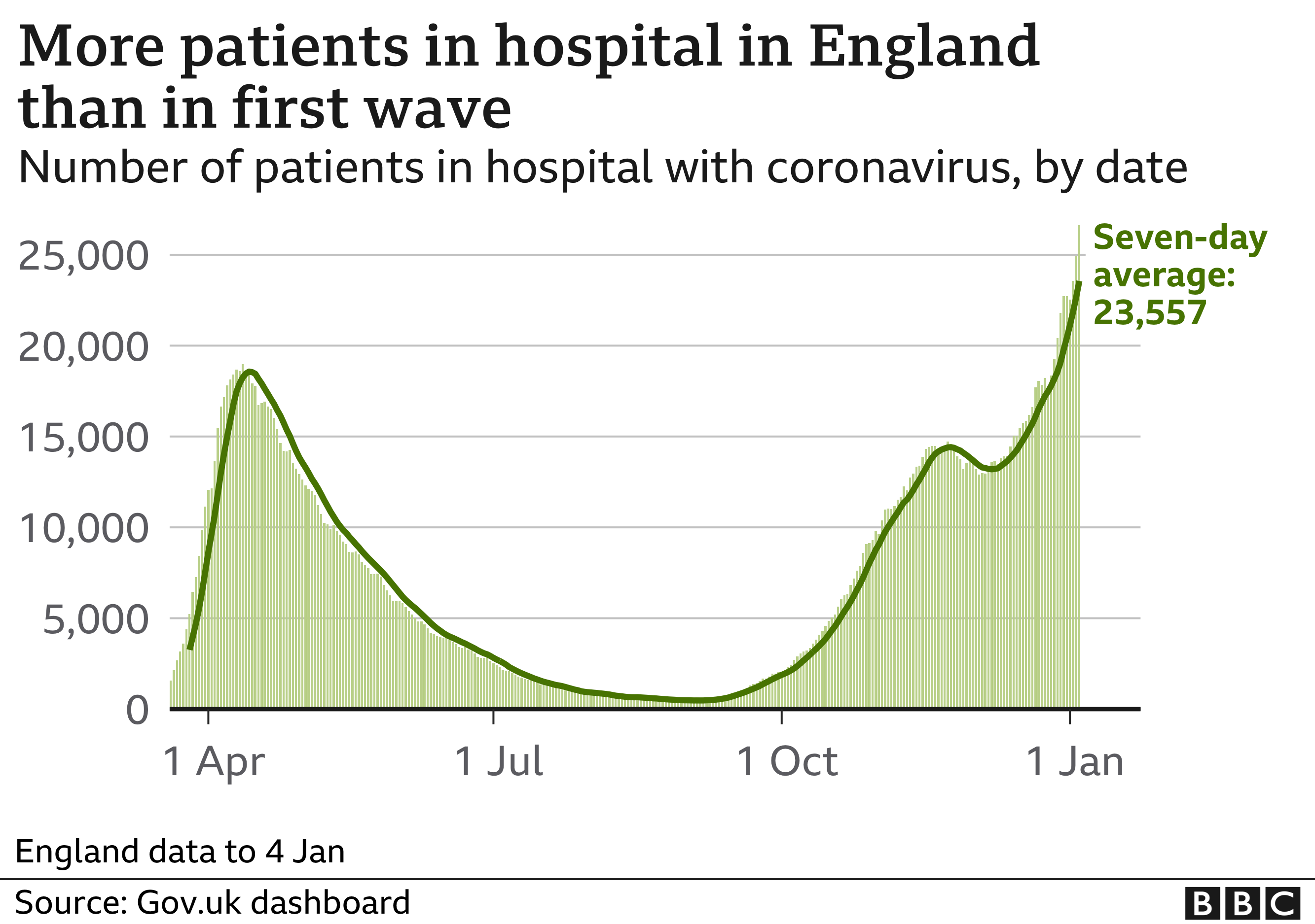 Chart showing hospital cases in England