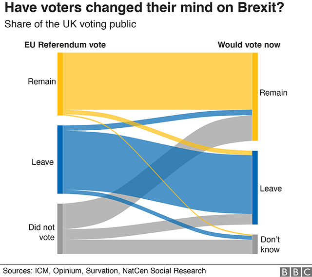 Chart showing how people would now vote in the EU Referendum