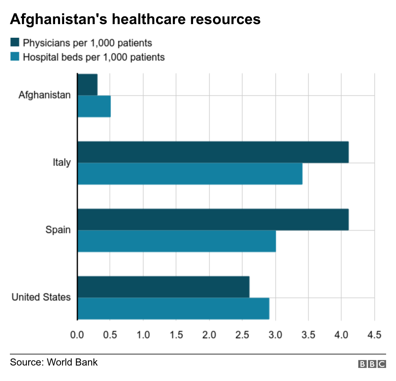Graphic of Afghanistan`s healthcare resources
