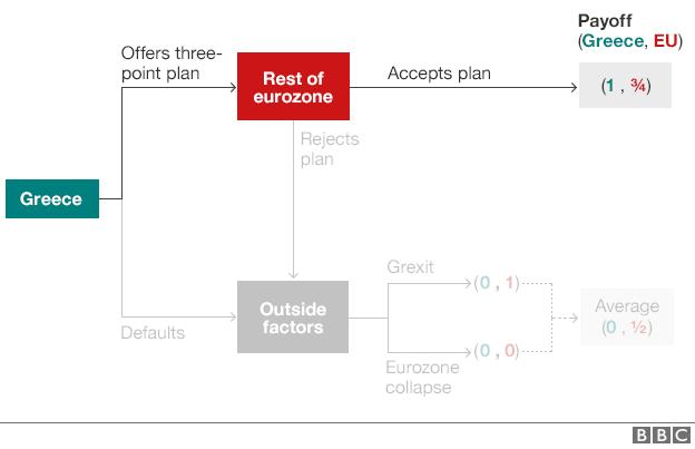 Greek crisis decision tree - if EU accepts Greek plan