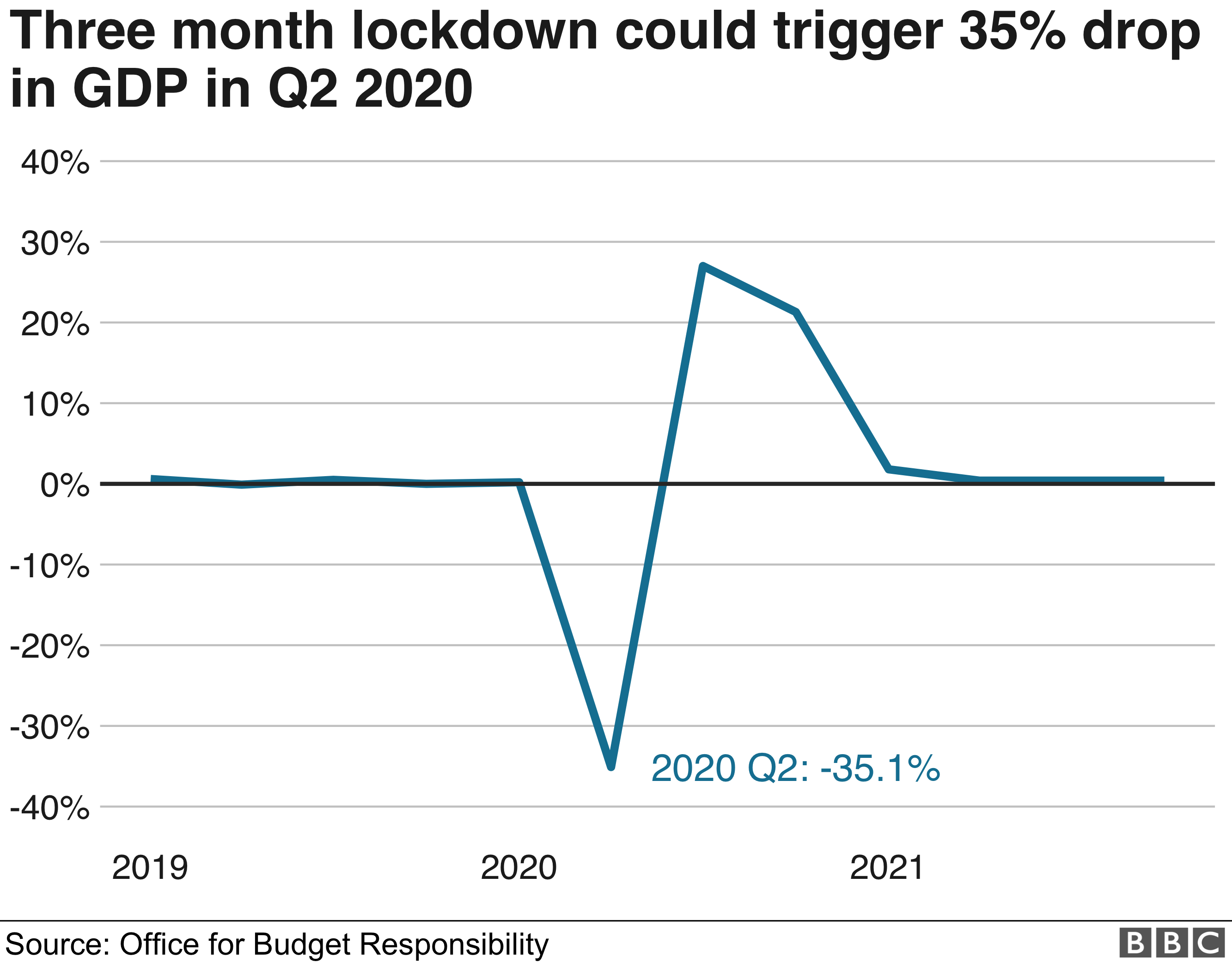 Three month lockdown could trigger 35% drop in GDP in 2020 graphic