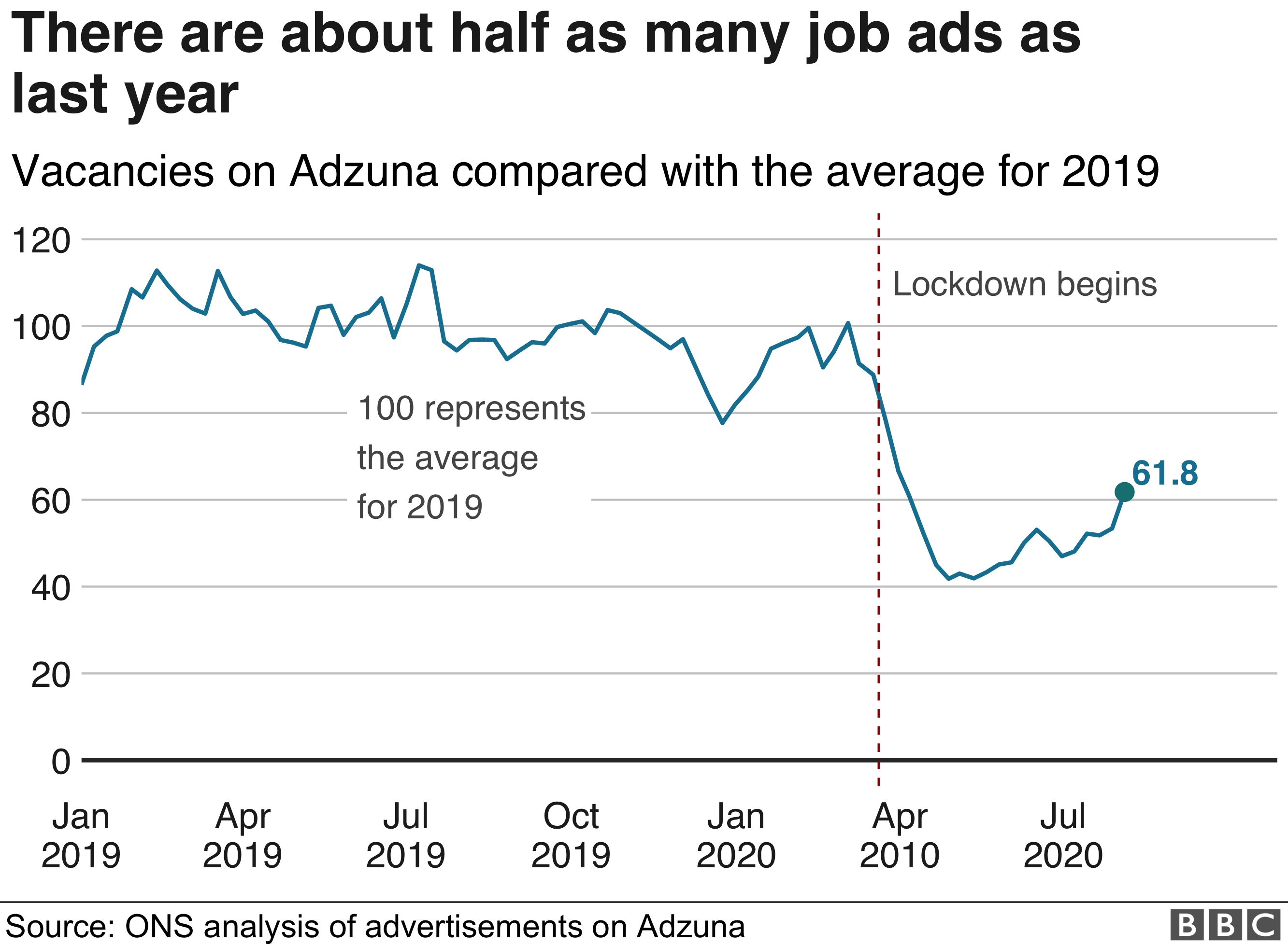 Chart showing job vacancy data to 7 August