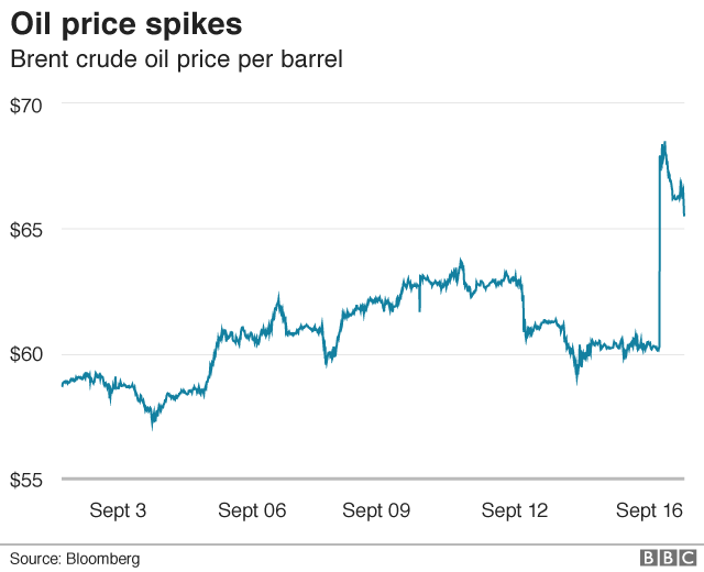 Oil Prices Soar After Attacks On Saudi Facilities Bbc News