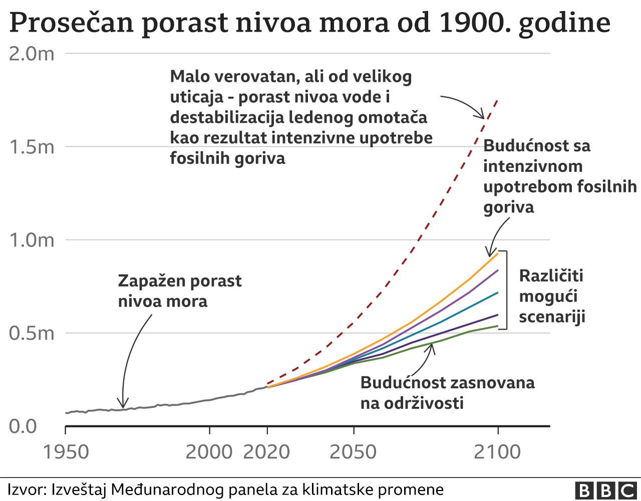 Rast nivoa mora