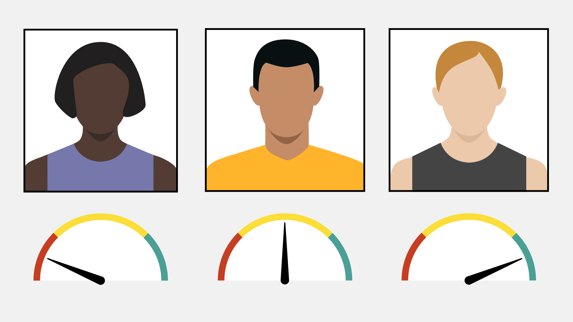 An illustration showing photos of three people with different skin tones. The photo of the darkest skinned person has a poor quality score and the photo of the lightest skinned person has a good quality score