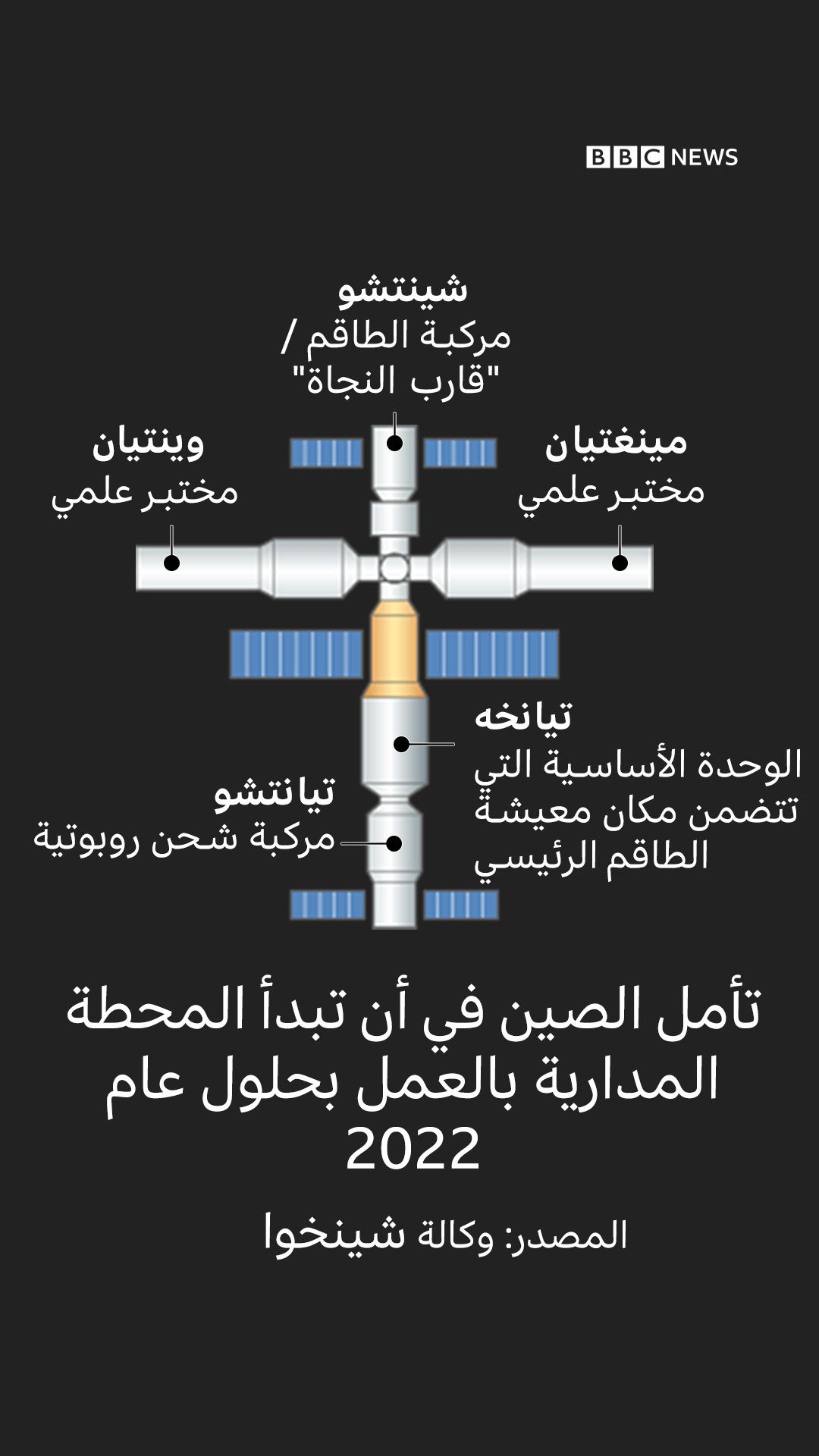 مخطط للمحطة المدارية الصينية