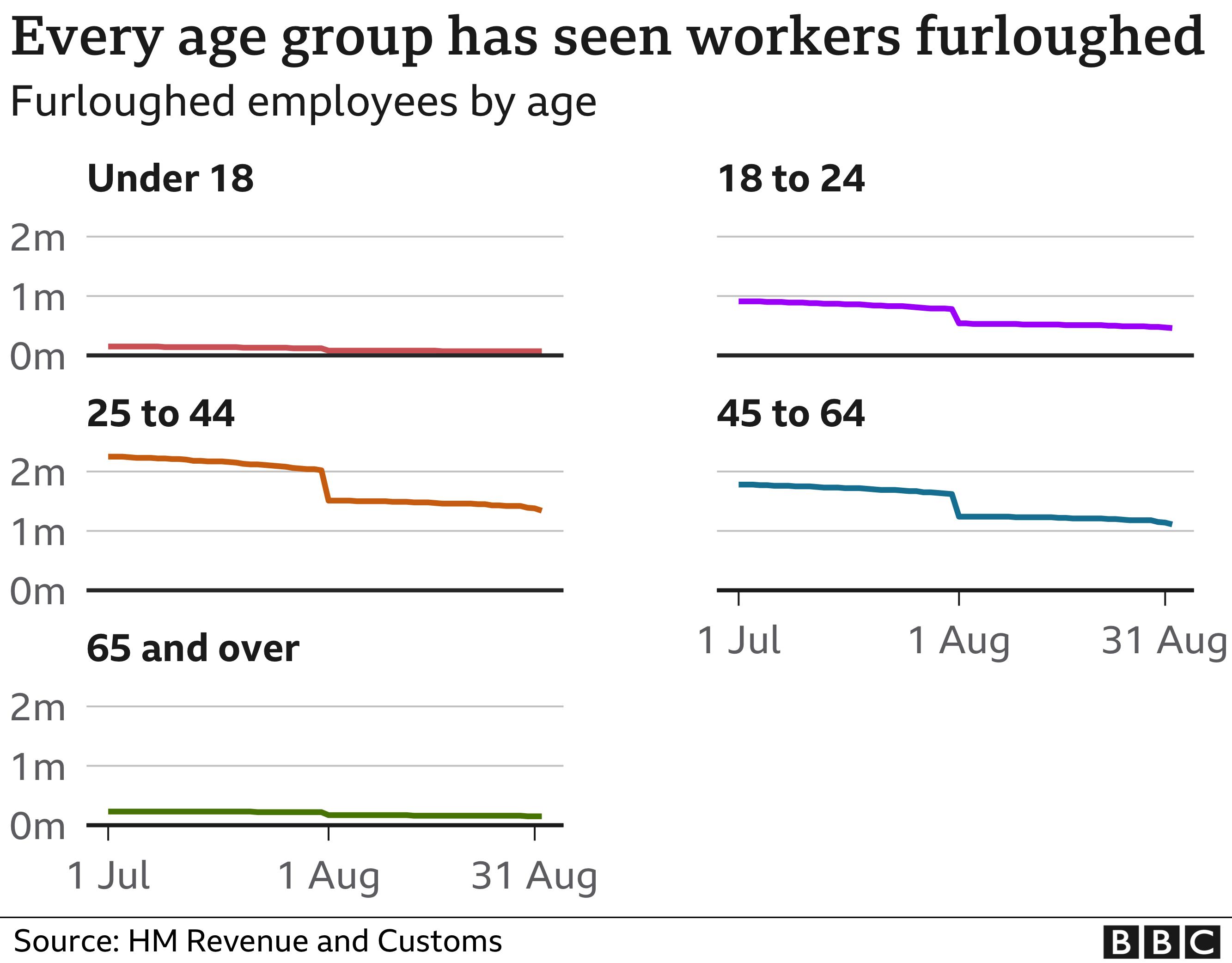 Furlough by age