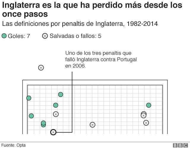 Gráfico que muestra todos los penaltis que ha cobrad Inglaterra en las definiciones en las que ha participado.