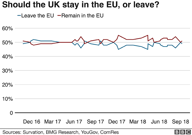 Poll asking whether the UK should stay in the EU or leave