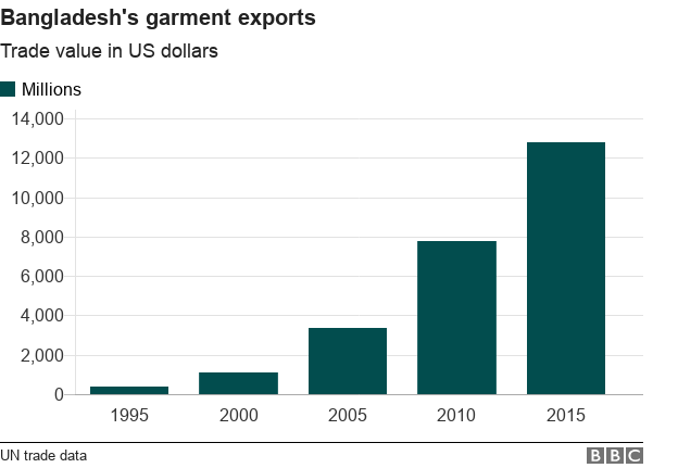 Chart of garment exports value in US dollars