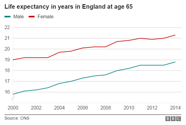 Graph showing ONS data on life expectancy for men and women in England