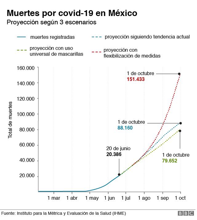 Muertes proyectadas por covid-19 en México