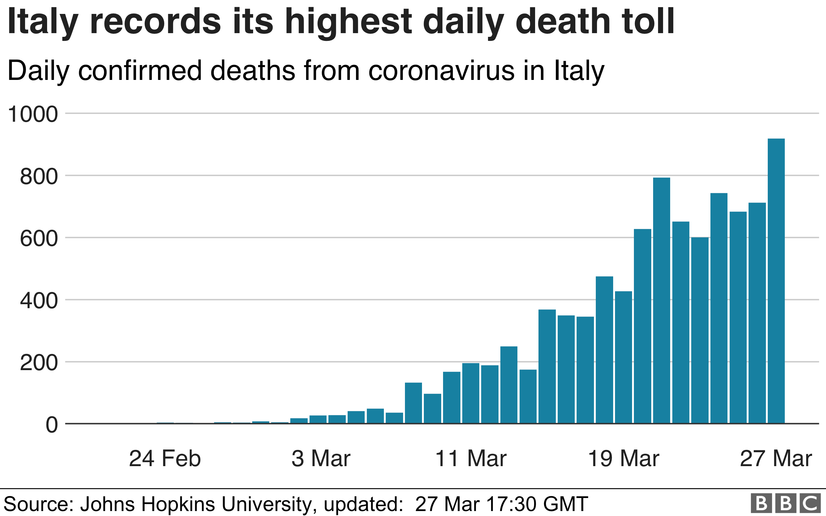 Coronavirus More Than 900 Deaths In A Day In Italy Bbc News
