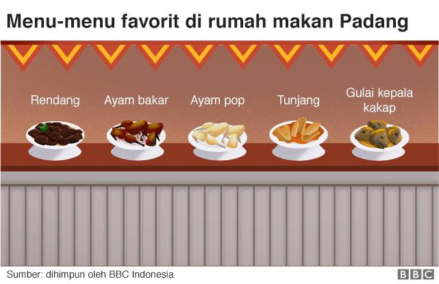 Menu favorit di rumah makan Padang