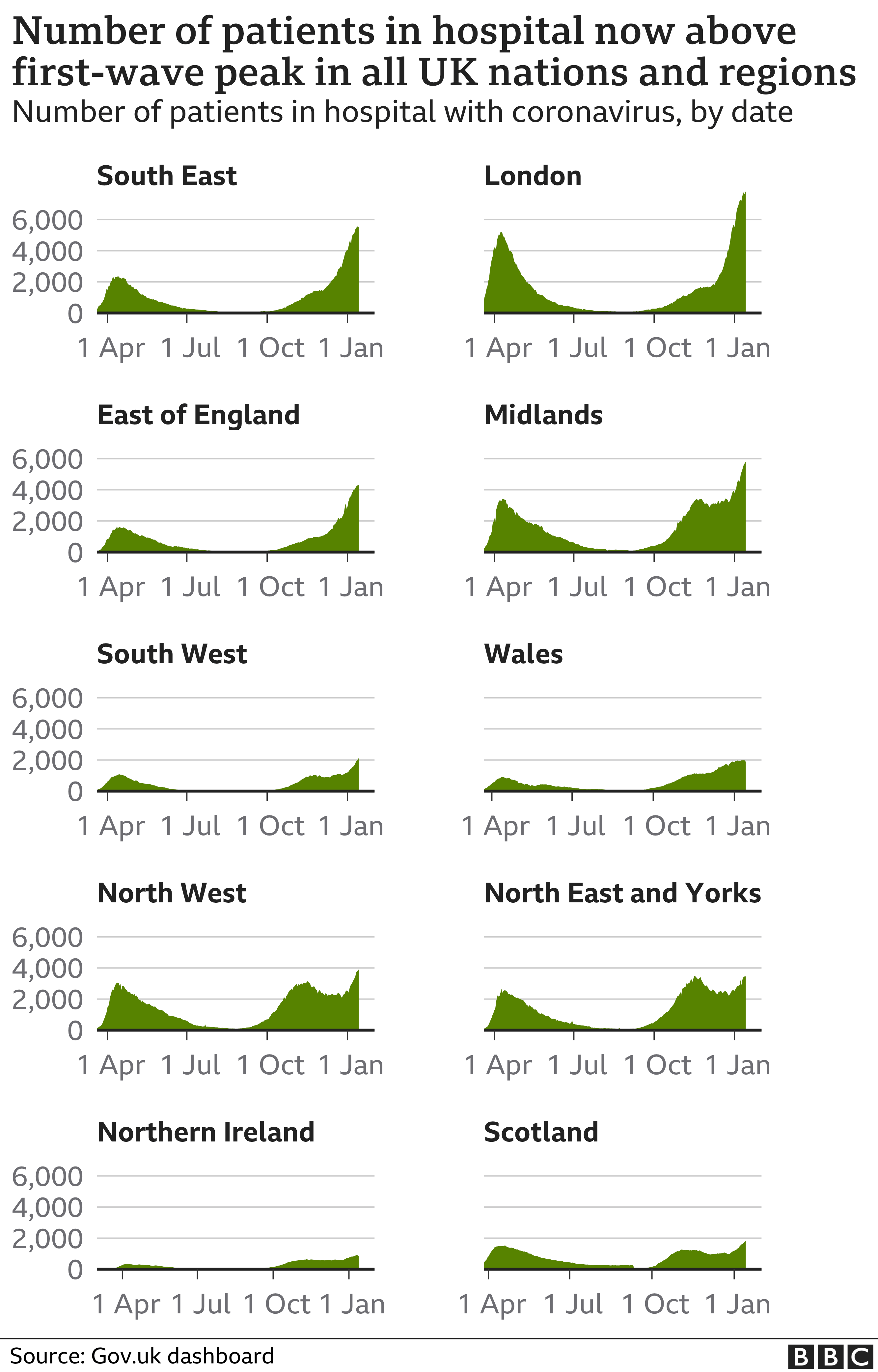 Chart showing hospital admissions in the nations and regions of the UK. Updated 15th Jan.